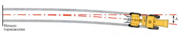 10. Какова величина допускаемого увода самоходной машины от первичного направления при экстренном торможении   (А)?