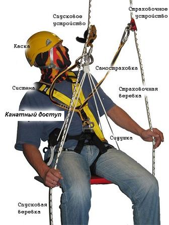 Билеты 2015 г. Работа на высоте для работников 1 группы по безопасности с применением систем канатного доступа