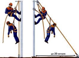 5. Если поражение электрическим током произошло на высоте, где необходимо начинать оказывать первую помощь, на земле или на высоте?
